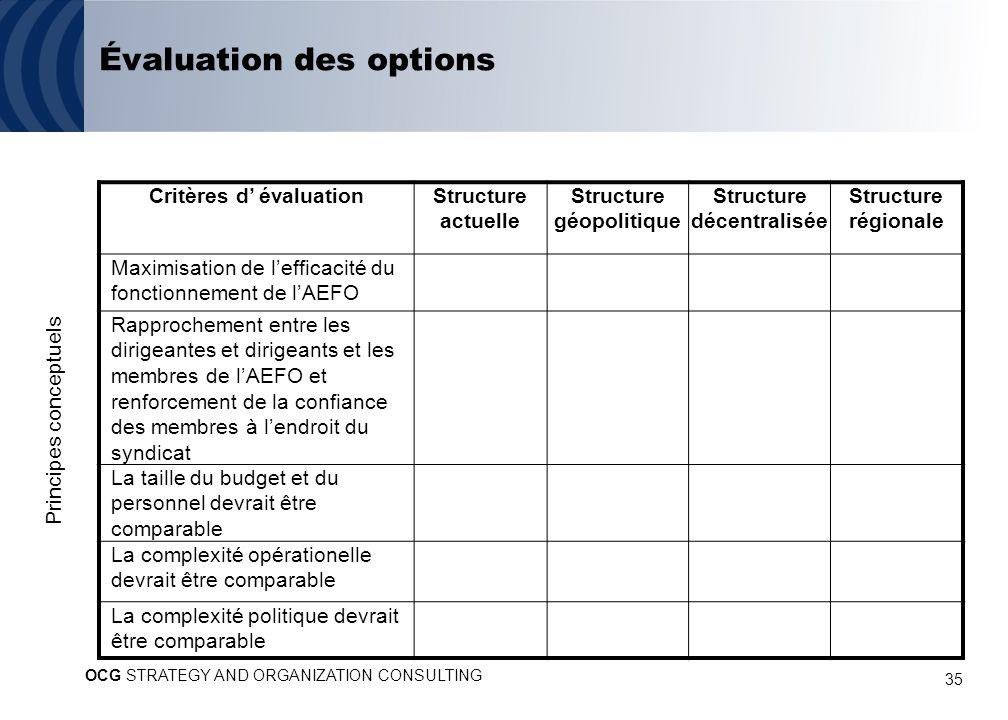 35 Principes conceptuels Critères d évaluationStructure actuelle Structure géopolitique Structure décentralisée Structure régionale Maximisation de le