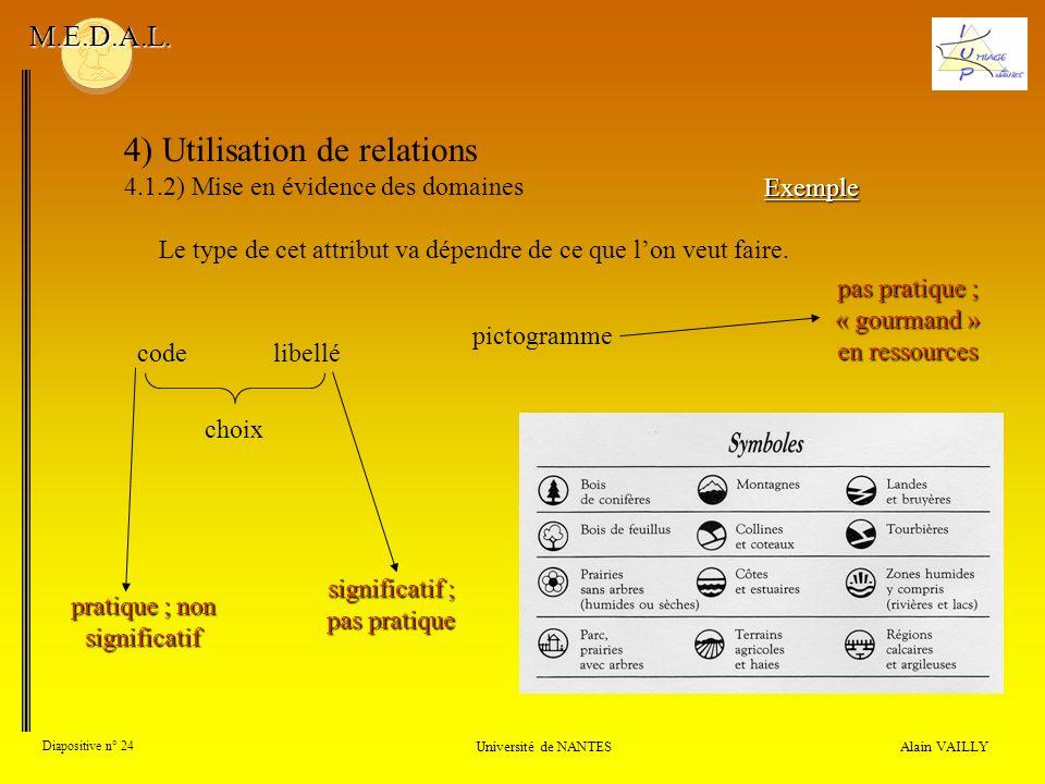 4) Utilisation de relations 4.1.2) Mise en évidence des domaines Alain VAILLY Diapositive n° 24 Université de NANTES M.E.D.A.L. Le type de cet attribu
