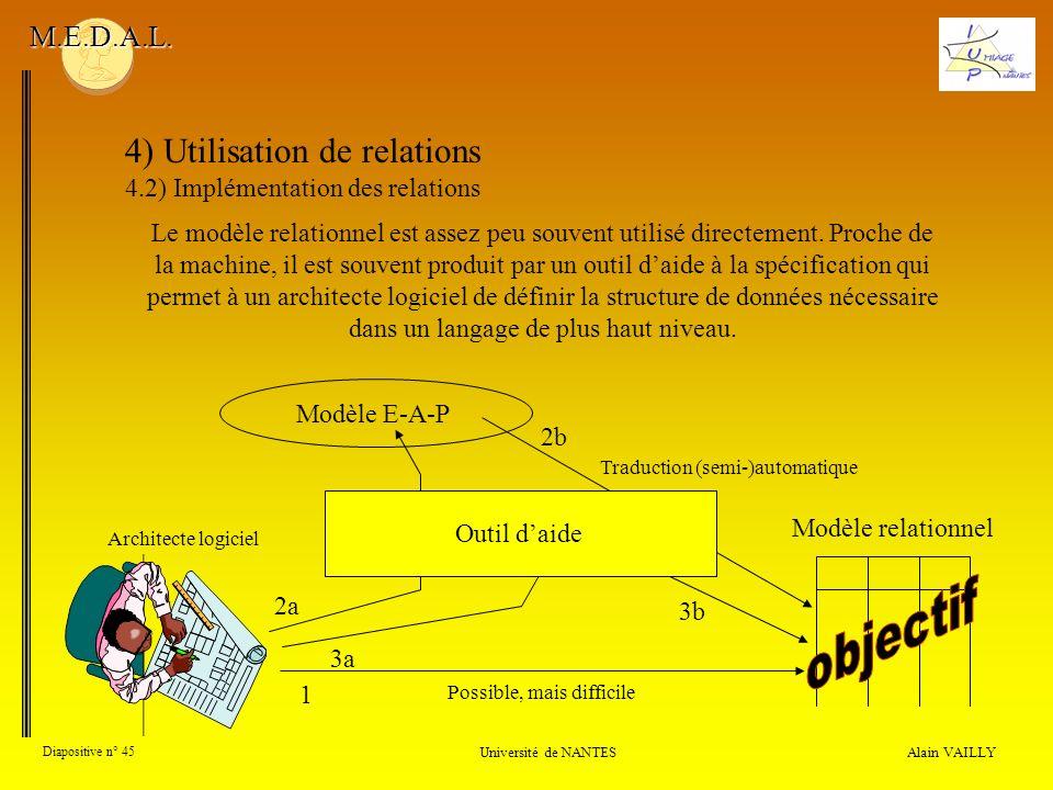 4) Utilisation de relations 4.2) Implémentation des relations Alain VAILLY Diapositive n° 45 Université de NANTES M.E.D.A.L. Le modèle relationnel est