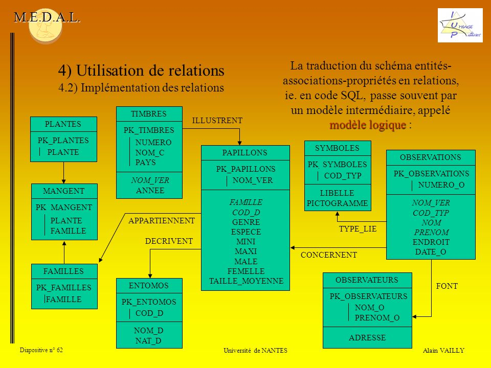 4) Utilisation de relations 4.2) Implémentation des relations Alain VAILLY Diapositive n° 62 Université de NANTES M.E.D.A.L.