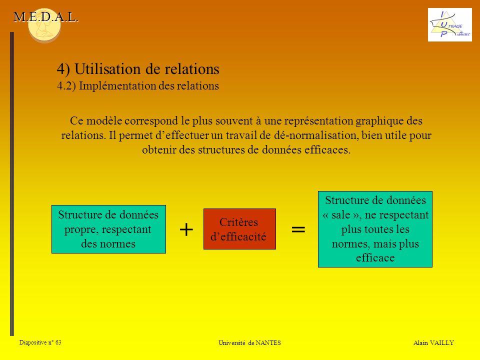 4) Utilisation de relations 4.2) Implémentation des relations Alain VAILLY Diapositive n° 63 Université de NANTES M.E.D.A.L. Ce modèle correspond le p