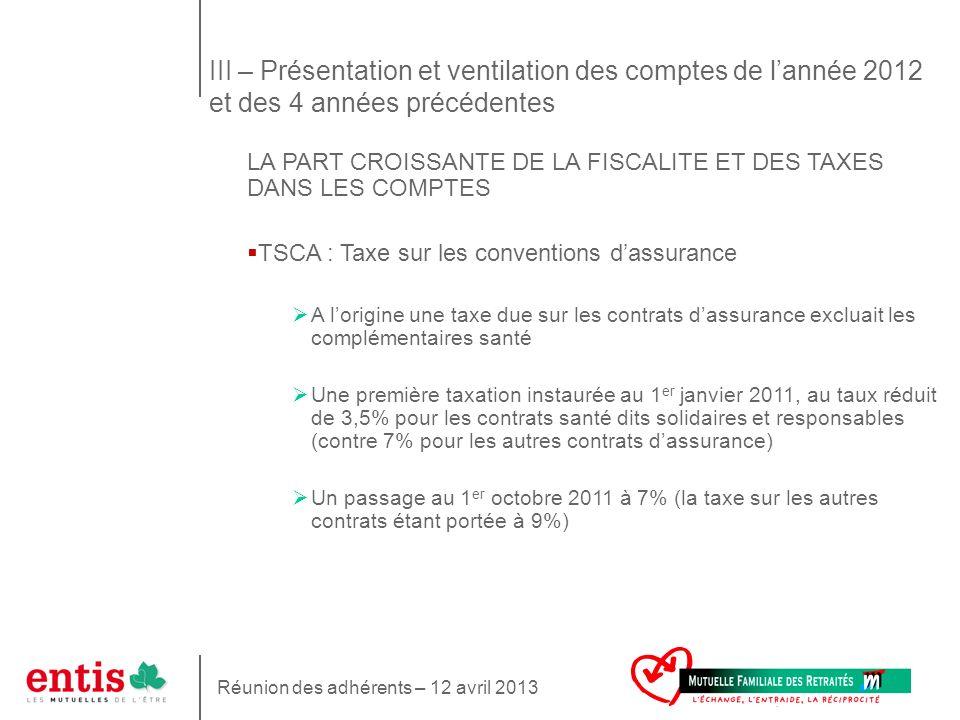 10 LA PART CROISSANTE DE LA FISCALITE ET DES TAXES DANS LES COMPTES TSCA : Taxe sur les conventions dassurance A lorigine une taxe due sur les contrat