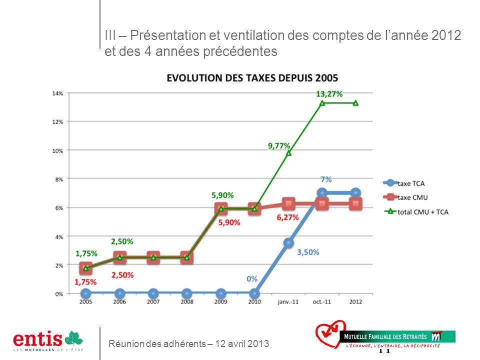 11 III – Présentation et ventilation des comptes de lannée 2012 et des 4 années précédentes Réunion des adhérents – 12 avril 2013