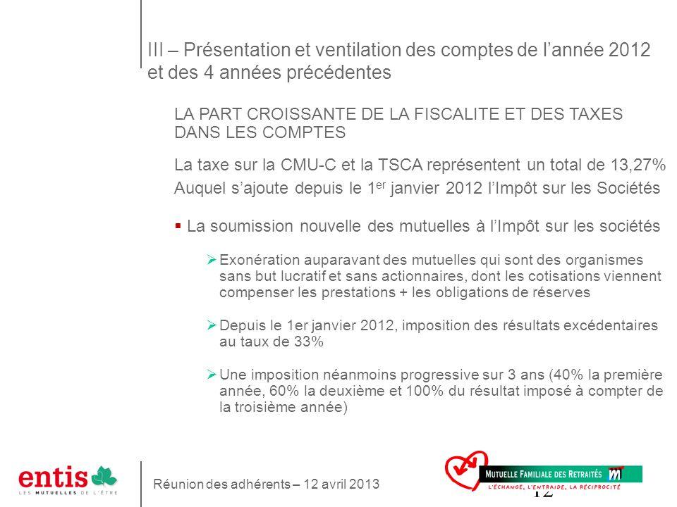 12 LA PART CROISSANTE DE LA FISCALITE ET DES TAXES DANS LES COMPTES La taxe sur la CMU-C et la TSCA représentent un total de 13,27% Auquel sajoute dep