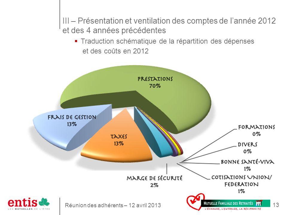 13 Traduction schématique de la répartition des dépenses et des coûts en 2012 III – Présentation et ventilation des comptes de lannée 2012 et des 4 an