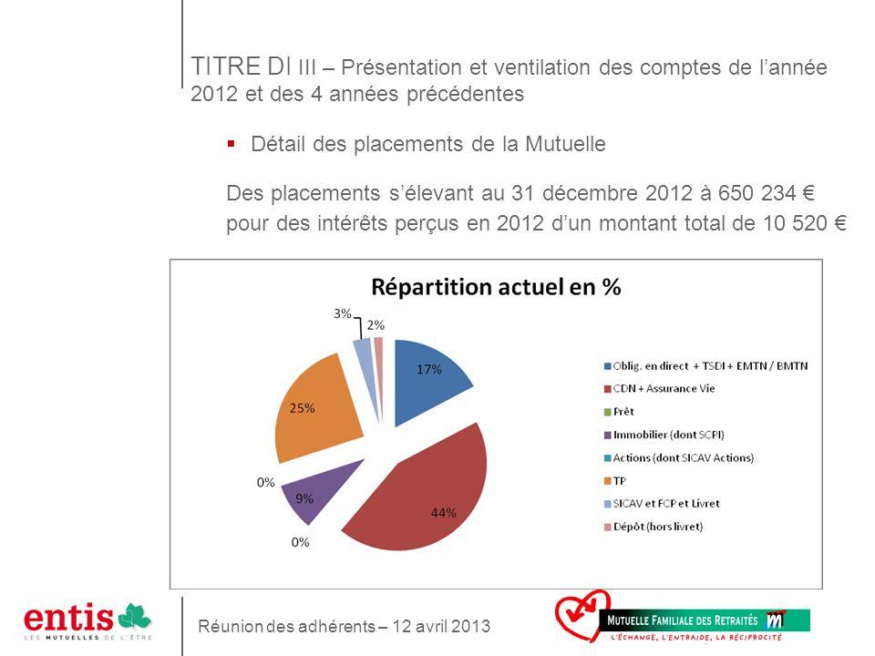 15 Détail des placements de la Mutuelle Des placements sélevant au 31 décembre 2012 à 650 234 pour des intérêts perçus en 2012 dun montant total de 10