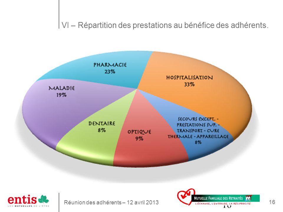 16 VI – Répartition des prestations au bénéfice des adhérents. Réunion des adhérents – 12 avril 2013