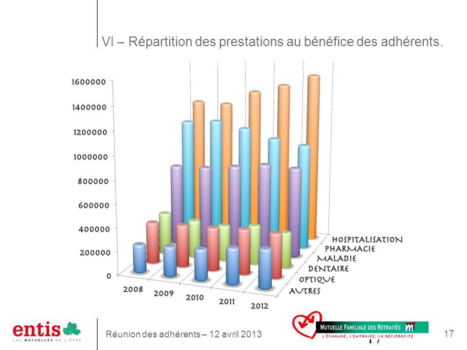 17 VI – Répartition des prestations au bénéfice des adhérents. Réunion des adhérents – 12 avril 2013