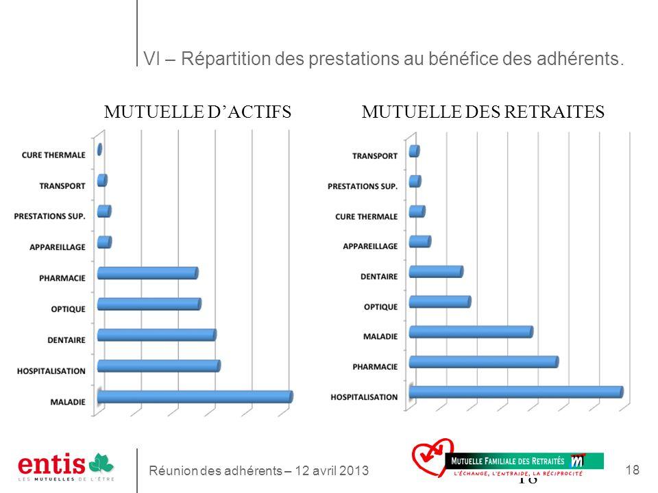 18 VI – Répartition des prestations au bénéfice des adhérents. Réunion des adhérents – 12 avril 2013 MUTUELLE DACTIFSMUTUELLE DES RETRAITES