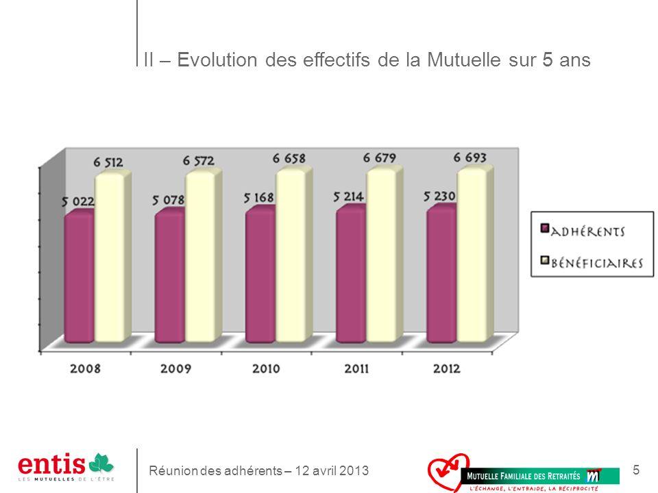 5 5 II – Evolution des effectifs de la Mutuelle sur 5 ans Réunion des adhérents – 12 avril 2013