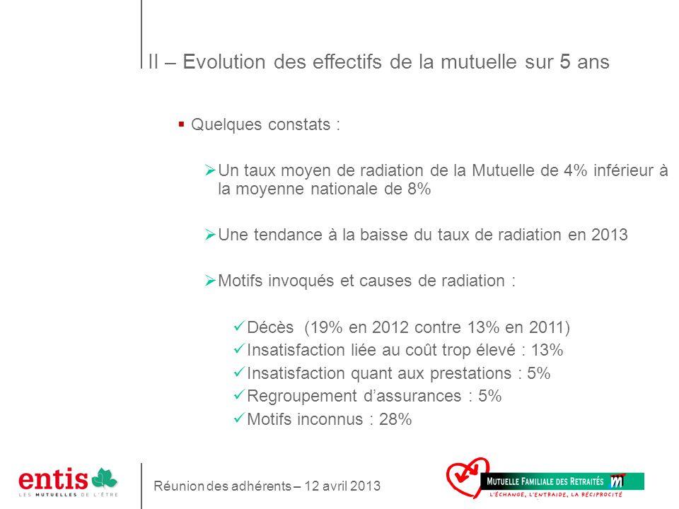 7 Quelques constats : Un taux moyen de radiation de la Mutuelle de 4% inférieur à la moyenne nationale de 8% Une tendance à la baisse du taux de radia