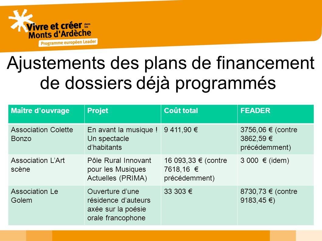 Ajustements des plans de financement de dossiers déjà programmés Maître douvrageProjetCoût totalFEADER Association Colette Bonzo En avant la musique !