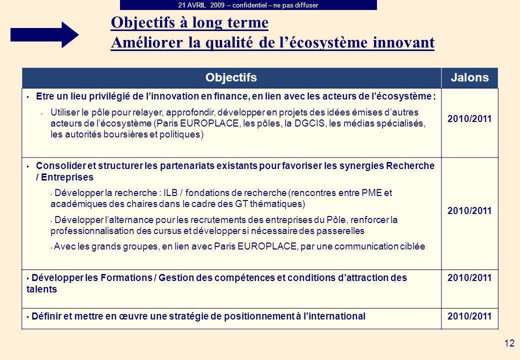 21 AVRIL 2009 – confidentiel – ne pas diffuser 12 Objectifs à long terme Améliorer la qualité de lécosystème innovant ObjectifsJalons Etre un lieu privilégié de linnovation en finance, en lien avec les acteurs de lécosystème : Utiliser le pôle pour relayer, approfondir, développer en projets des idées émises dautres acteurs de lécosystème (Paris EUROPLACE, les pôles, la DGCIS, les médias spécialisés, les autorités boursières et politiques) 2010/2011 Consolider et structurer les partenariats existants pour favoriser les synergies Recherche / Entreprises Développer la recherche : ILB / fondations de recherche (rencontres entre PME et académiques des chaires dans le cadre des GT thématiques) Développer lalternance pour les recrutements des entreprises du Pôle, renforcer la professionnalisation des cursus et développer si nécessaire des passerelles Avec les grands groupes, en lien avec Paris EUROPLACE, par une communication ciblée 2010/2011 Développer les Formations / Gestion des compétences et conditions dattraction des talents 2010/2011 Définir et mettre en œuvre une stratégie de positionnement à linternational2010/2011