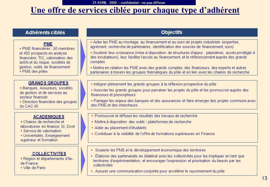 21 AVRIL 2009 – confidentiel – ne pas diffuser 13 Objectifs Adhérents ciblés PME PME financières : 50 membres et 450 prospects en analyse financière,