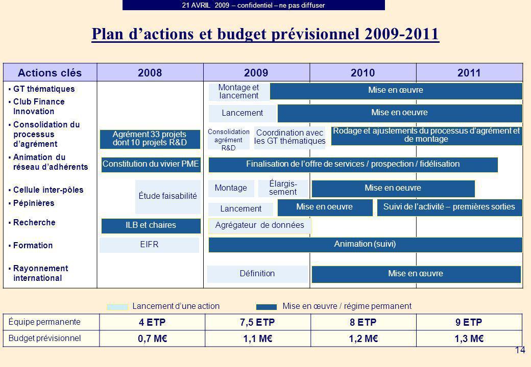 21 AVRIL 2009 – confidentiel – ne pas diffuser 14 Plan dactions et budget prévisionnel 2009-2011 Actions clés 2008200920102011 GT thématiques Club Fin
