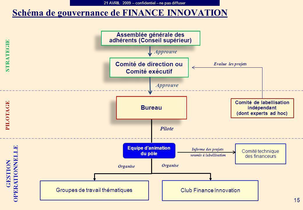 21 AVRIL 2009 – confidentiel – ne pas diffuser Schéma de gouvernance de FINANCE INNOVATION Comité de direction ou Comité exécutif Assemblée générale d
