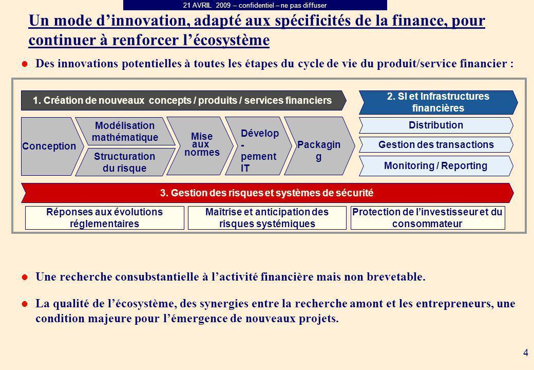 21 AVRIL 2009 – confidentiel – ne pas diffuser 4 Des innovations potentielles à toutes les étapes du cycle de vie du produit/service financier : Une recherche consubstantielle à lactivité financière mais non brevetable.