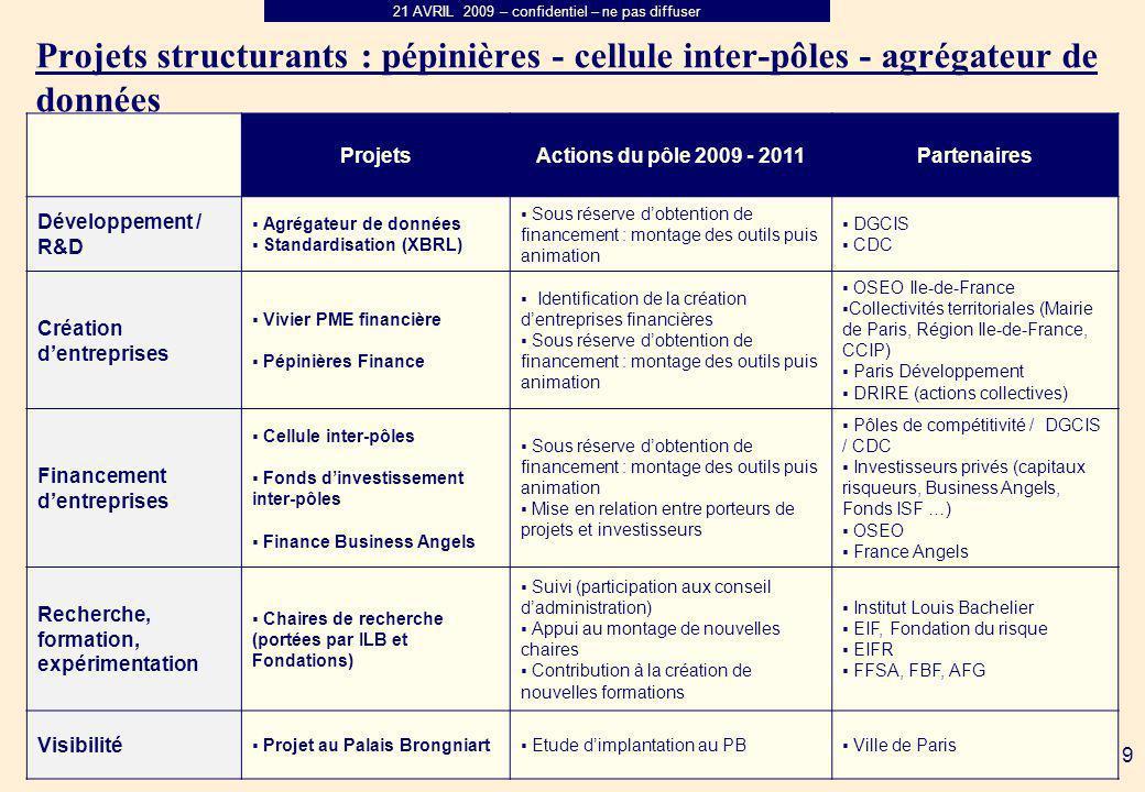 21 AVRIL 2009 – confidentiel – ne pas diffuser 9 Projets structurants : pépinières - cellule inter-pôles - agrégateur de données ProjetsActions du pôl