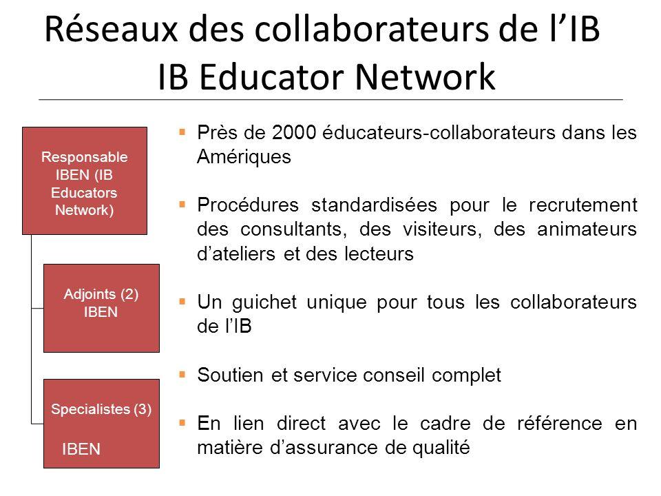 Réseaux des collaborateurs de lIB IB Educator Network Responsable IBEN (IB Educators Network) Adjoints (2) IBEN Specialistes (3) Près de 2000 éducateurs-collaborateurs dans les Amériques Procédures standardisées pour le recrutement des consultants, des visiteurs, des animateurs dateliers et des lecteurs Un guichet unique pour tous les collaborateurs de lIB Soutien et service conseil complet En lien direct avec le cadre de référence en matière dassurance de qualité IBEN
