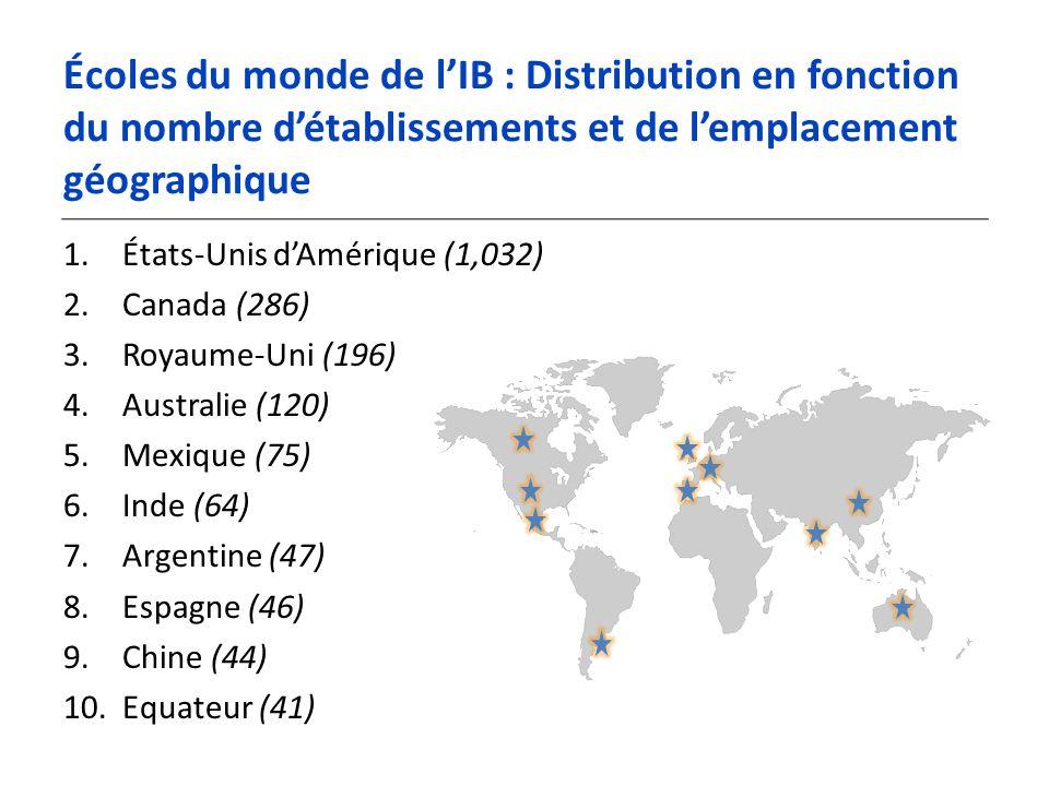 Écoles du monde de lIB : Distribution en fonction du nombre détablissements et de lemplacement géographique 1.États-Unis dAmérique (1,032) 2.Canada (286) 3.Royaume-Uni (196) 4.Australie (120) 5.Mexique (75) 6.Inde (64) 7.Argentine (47) 8.Espagne (46) 9.Chine (44) 10.Equateur (41)