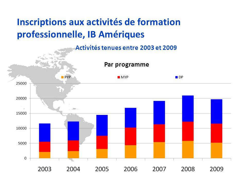 Par programme Inscriptions aux activités de formation professionnelle, IB Amériques Activités tenues entre 2003 et 2009