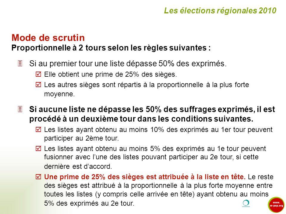 Les élections régionales 2010 Mode de scrutin Proportionnelle à 2 tours selon les règles suivantes : Si au premier tour une liste dépasse 50% des expr