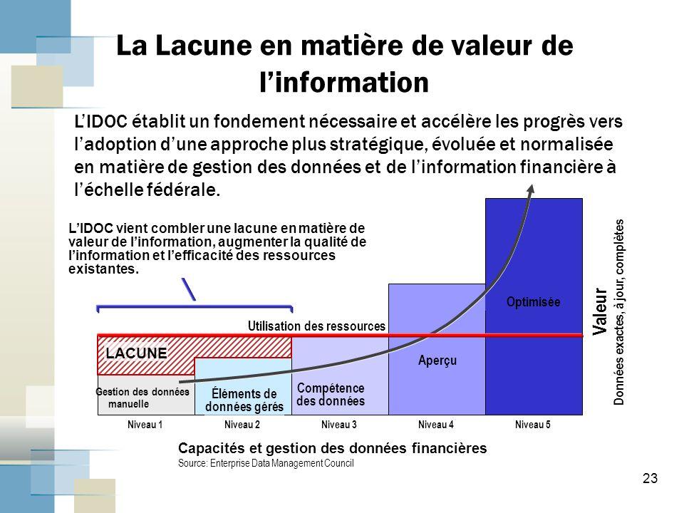 23 La Lacune en matière de valeur de linformation Utilisation des ressources LIDOC établit un fondement nécessaire et accélère les progrès vers ladoption dune approche plus stratégique, évoluée et normalisée en matière de gestion des données et de linformation financière à léchelle fédérale.