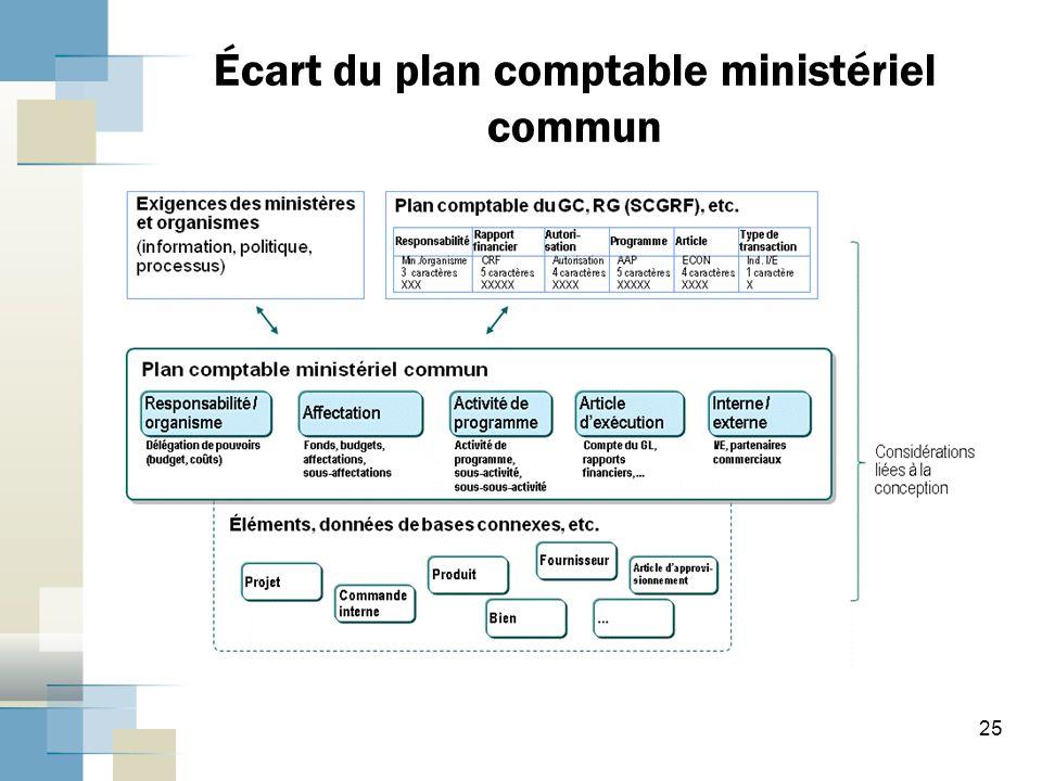 25 Écart du plan comptable ministériel commun