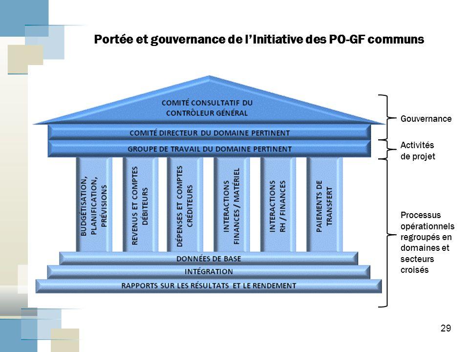 29 Portée et gouvernance de lInitiative des PO-GF communs Processus opérationnels regroupés en domaines et secteurs croisés Gouvernance Activités de projet