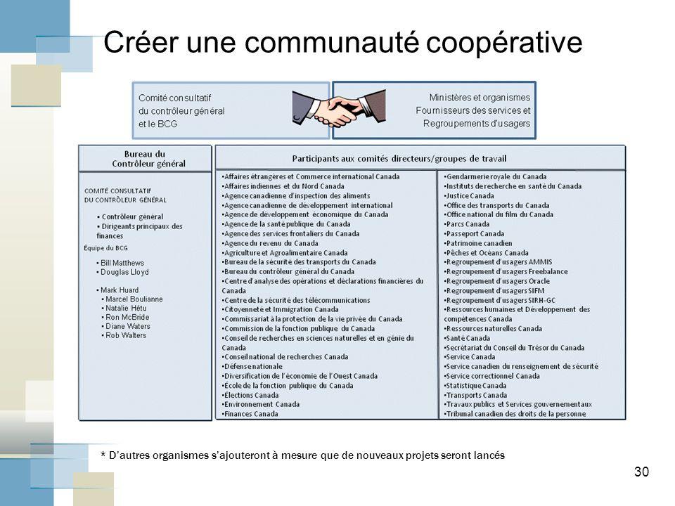 30 Créer une communauté coopérative * Dautres organismes sajouteront à mesure que de nouveaux projets seront lancés