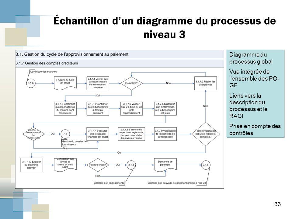 33 Échantillon dun diagramme du processus de niveau 3 Diagramme du processus global Vue intégrée de lensemble des PO- GF Liens vers la description du processus et le RACI Prise en compte des contrôles