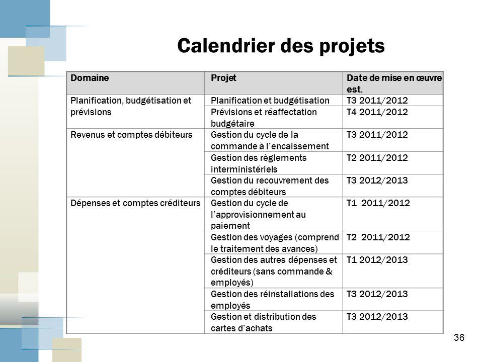 36 Calendrier des projets DomaineProjetDate de mise en œuvre est.