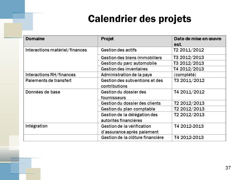 37 Calendrier des projets DomaineProjetDate de mise en œuvre est.