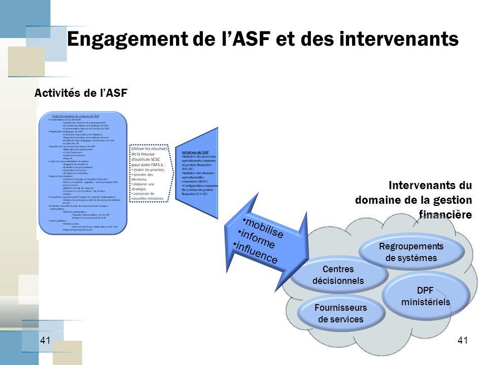 41 Engagement de lASF et des intervenants Activités de lASF Intervenants du domaine de la gestion financière Centres décisionnels Regroupements de systèmes Fournisseurs de services DPF ministériels mobilise informe influence