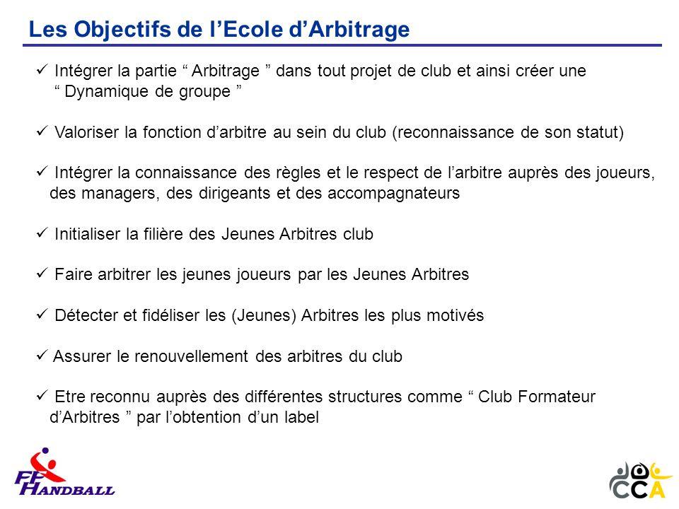 Les Objectifs de lEcole dArbitrage Intégrer la partie Arbitrage dans tout projet de club et ainsi créer une Dynamique de groupe Valoriser la fonction