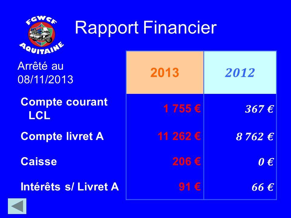 Rapport Financier Arrêté au 08/11/2013 2013 2012 Compte courant LCL 1 755 367 Compte livret A11 262 8 762 Caisse206 0 Intérêts s/ Livret A91 66