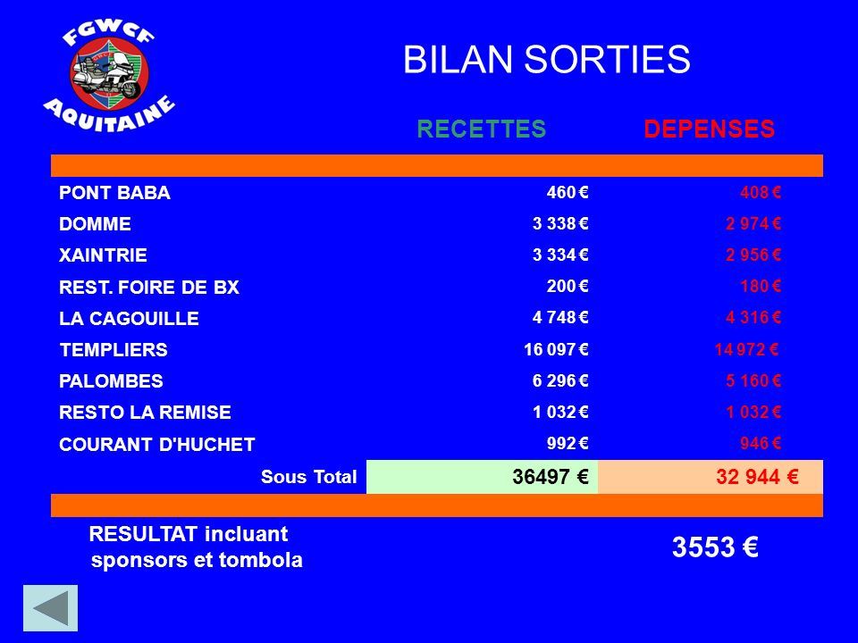 BILAN SORTIES RECETTESDEPENSES PONT BABA 460 408 DOMME 3 338 2 974 XAINTRIE 3 334 2 956 REST.