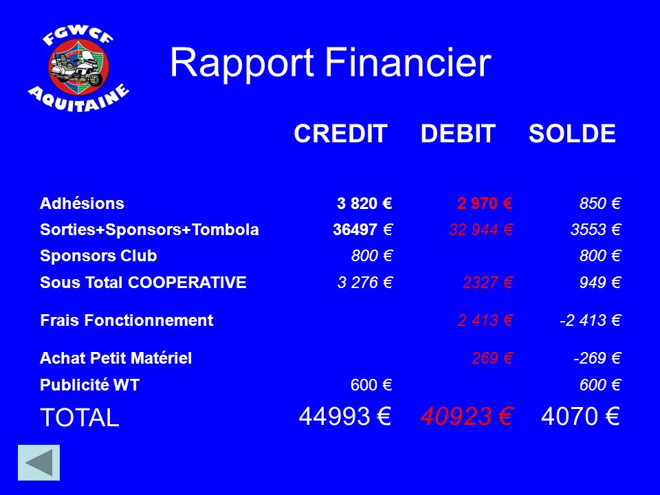 Rapport Financier CREDITDEBITSOLDE Adhésions3 820 2 970 850 Sorties+Sponsors+Tombola36497 32 944 3553 Sponsors Club800 Sous Total COOPERATIVE3 276 232