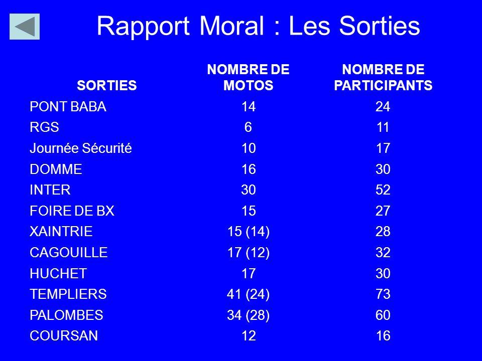 Rapport Moral : Les Sorties SORTIES NOMBRE DE MOTOS NOMBRE DE PARTICIPANTS PONT BABA1424 RGS611 Journée Sécurité1017 DOMME1630 INTER3052 FOIRE DE BX15