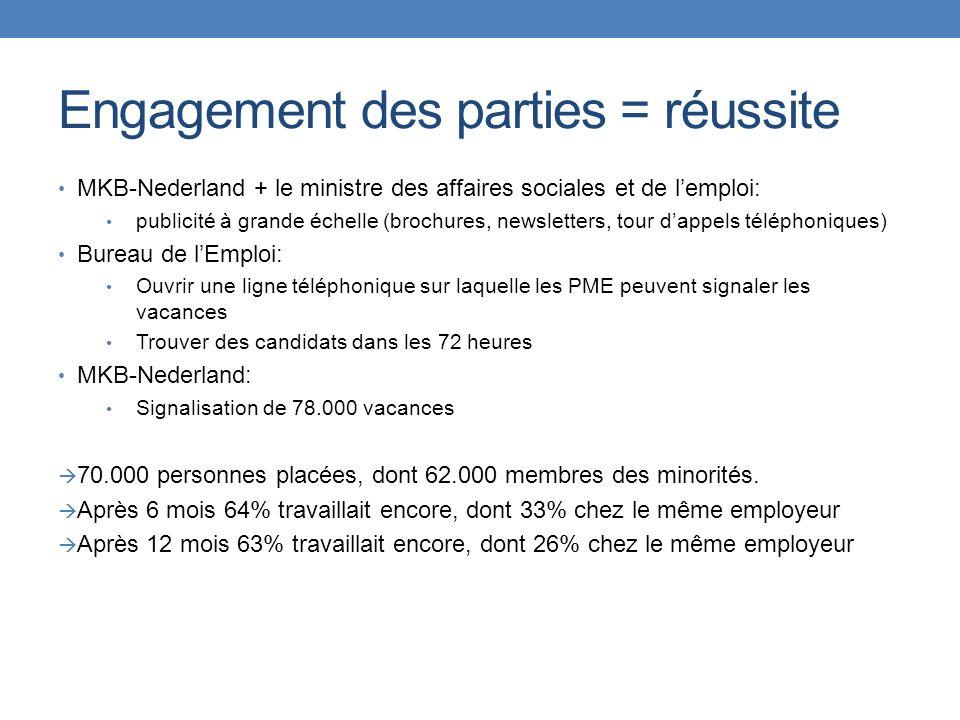Engagement des parties = réussite MKB-Nederland + le ministre des affaires sociales et de lemploi: publicité à grande échelle (brochures, newsletters,
