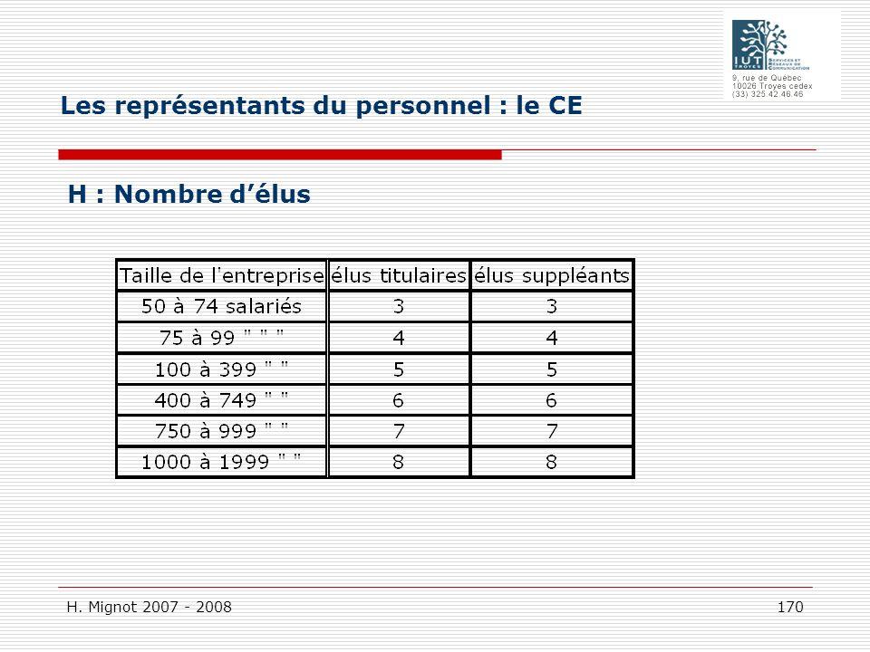 H. Mignot 2007 - 2008 170 H : Nombre délus Les représentants du personnel : le CE