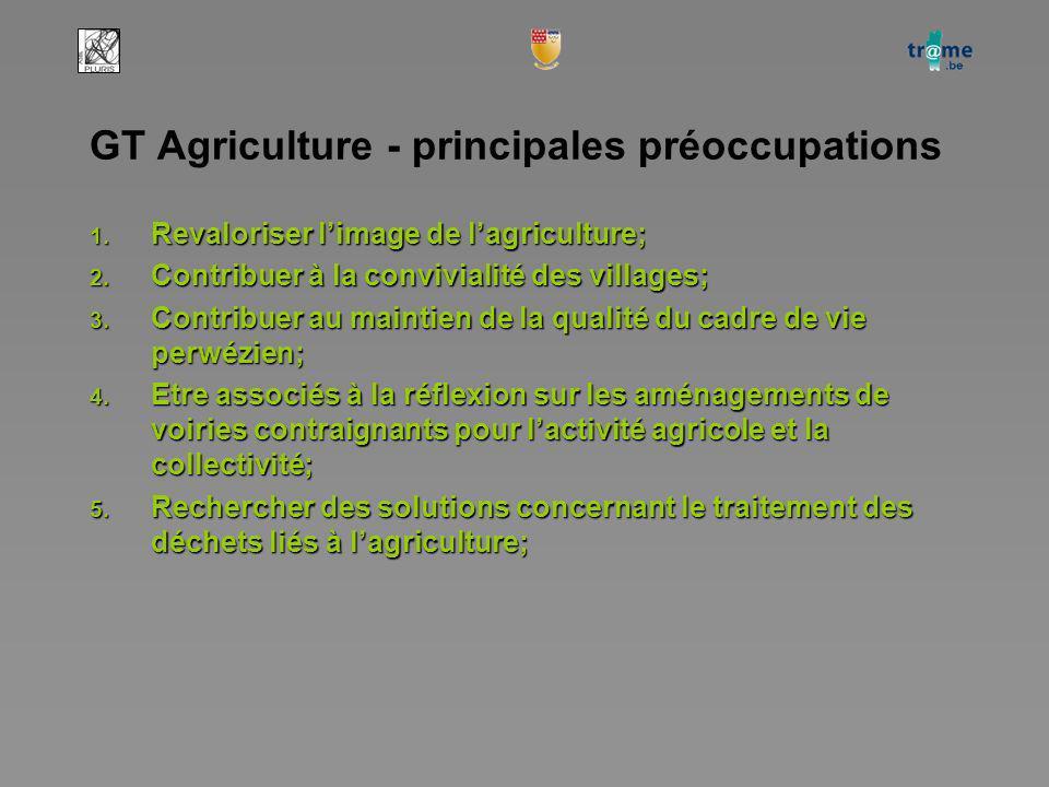 GT Agriculture - principales préoccupations 1. Revaloriser limage de lagriculture; 2.