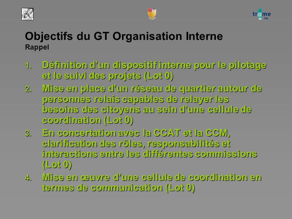 Objectifs du GT Organisation Interne Rappel 1.