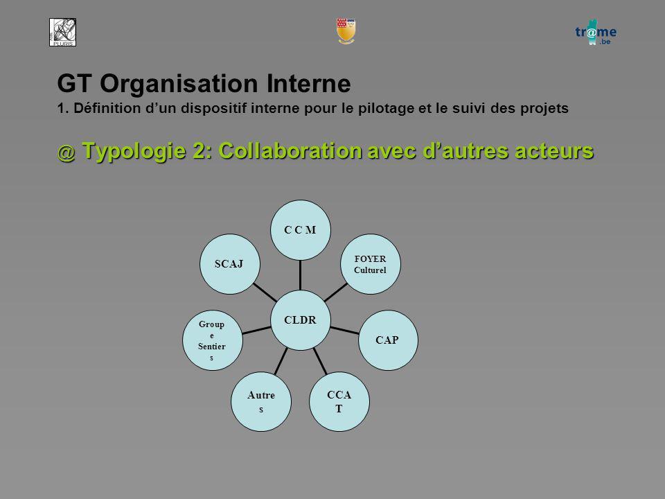 SCAJ Group e Sentier s Autre s CCA T CAP FOYER Culturel C C M CLDR GT Organisation Interne 1.