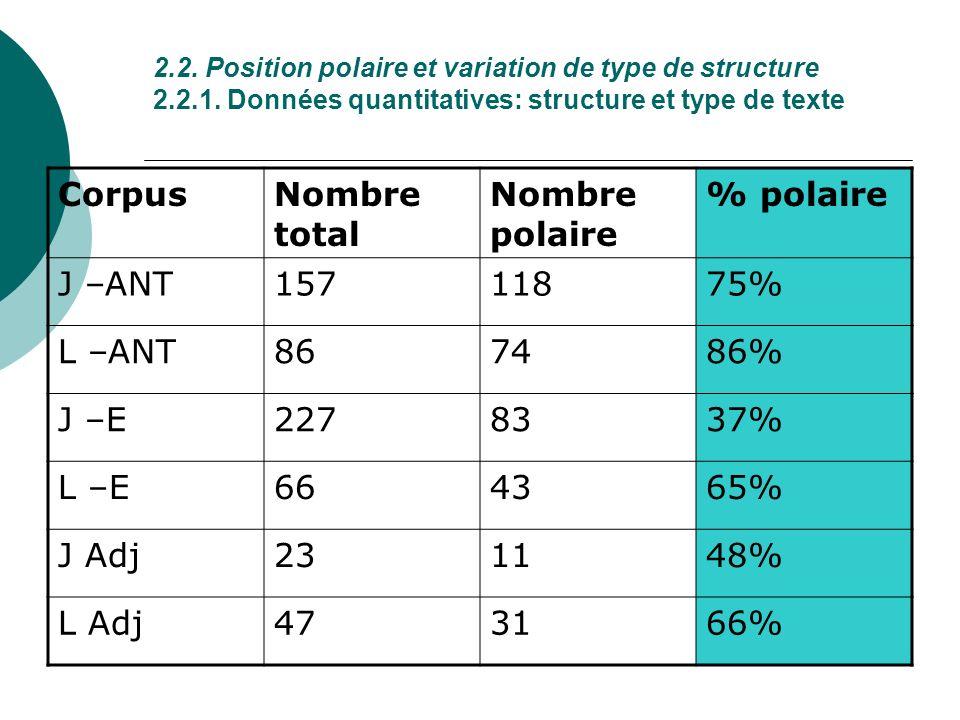 2.2. Position polaire et variation de type de structure 2.2.1. Données quantitatives: structure et type de texte CorpusNombre total Nombre polaire % p