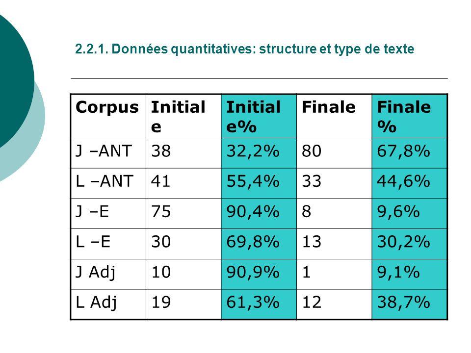 2.2.1. Données quantitatives: structure et type de texte CorpusInitial e Initial e% FinaleFinale % J –ANT3832,2%8067,8% L –ANT4155,4%3344,6% J –E7590,