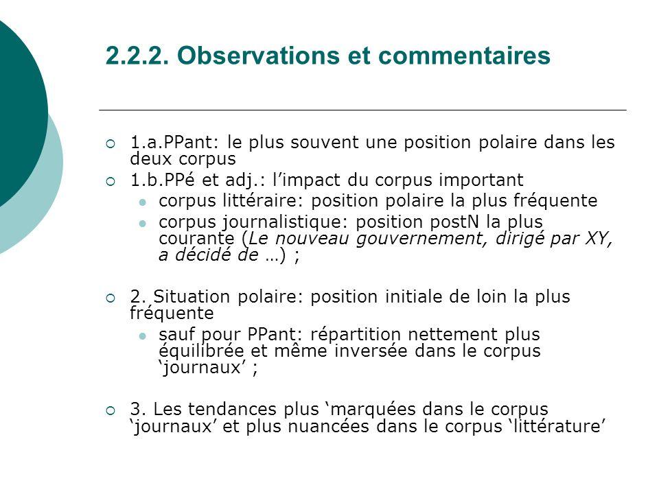 2.2.2. Observations et commentaires 1.a.PPant: le plus souvent une position polaire dans les deux corpus 1.b.PPé et adj.: limpact du corpus important