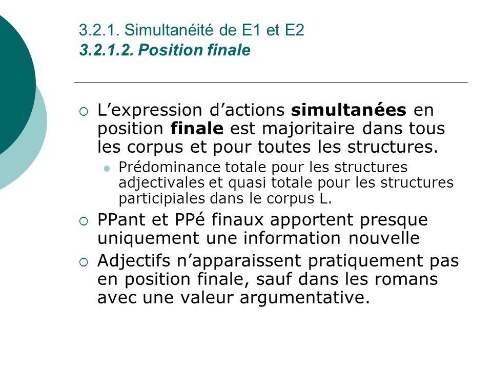 3.2.1. Simultanéité de E1 et E2 3.2.1.2. Position finale Lexpression dactions simultanées en position finale est majoritaire dans tous les corpus et p