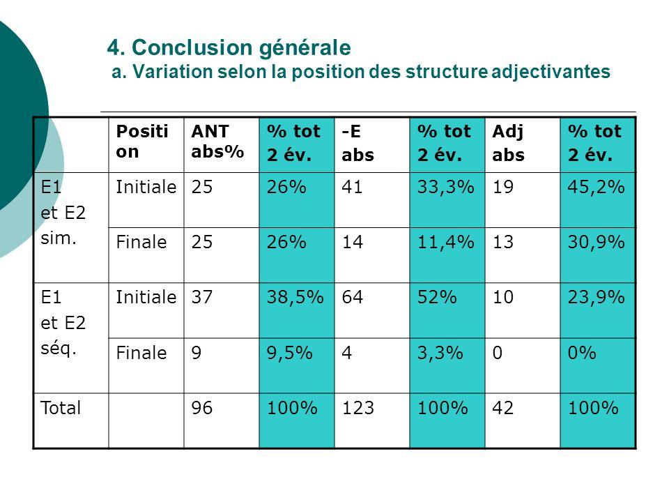 4. Conclusion générale a. Variation selon la position des structure adjectivantes Positi on ANT abs% % tot 2 év. -E abs % tot 2 év. Adj abs % tot 2 év