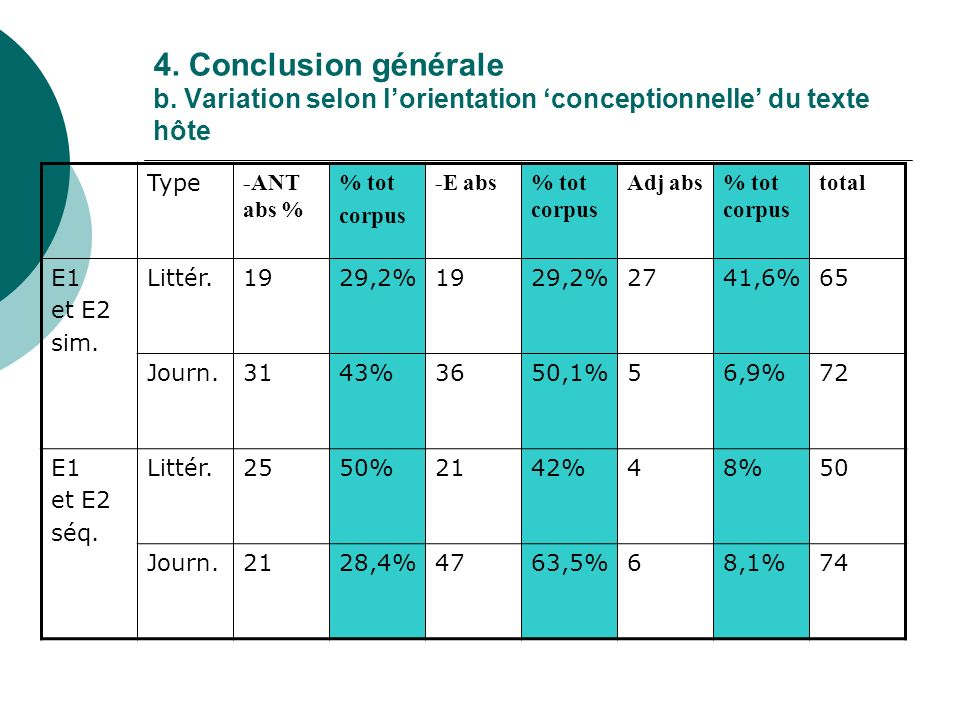 4. Conclusion générale b. Variation selon lorientation conceptionnelle du texte hôte Type -ANT abs % % tot corpus -E abs% tot corpus Adj abs% tot corp